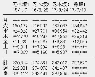 欅坂46 1stアルバム「真っ白なものは汚したくなる」4日目売上