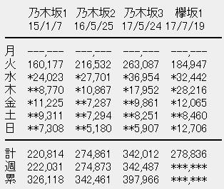 欅坂46 1stアルバム「真っ白なものは汚したくなる」6日目売上