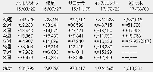乃木坂46「逃げ水」が5週目でミリオン達成