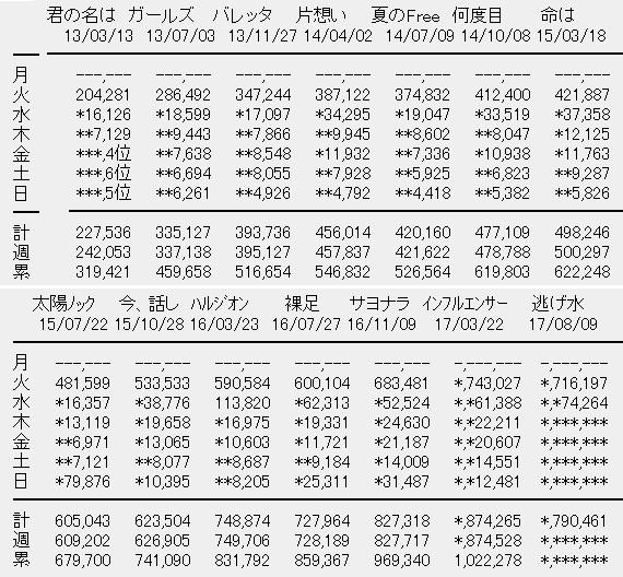 乃木坂46 18thシングル「逃げ水」2日目売上
