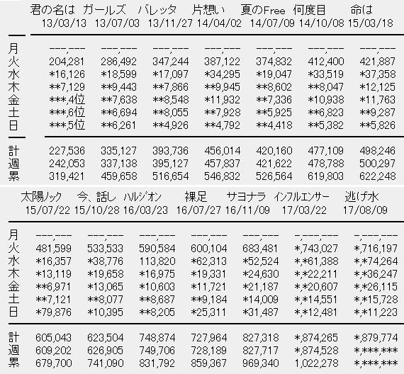 乃木坂46 18thシングル「逃げ水」6日目売上