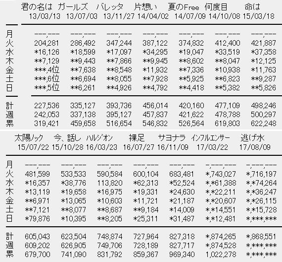 乃木坂46 18thシングル「逃げ水」5日目売上