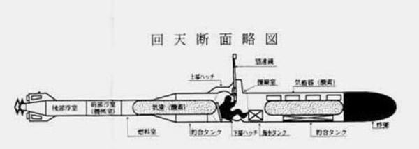 人間魚雷回天断面図