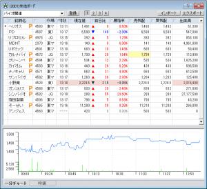 株価ボード 217-06-12  バイオ株