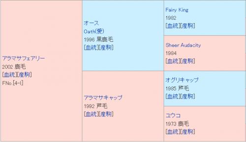 【競馬】血統表に「オグリキャップ」がいる馬が重賞を勝ったのはラインミーティアが初めてだという現実