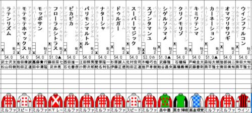 【競馬】8月5日新潟2R2R未勝利ミルファーム9頭出しwwwwwwwww