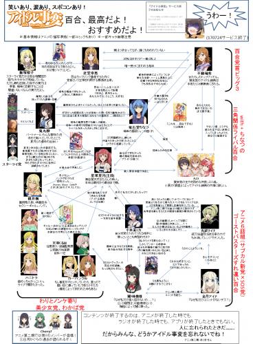 アイドル事変相関マップ