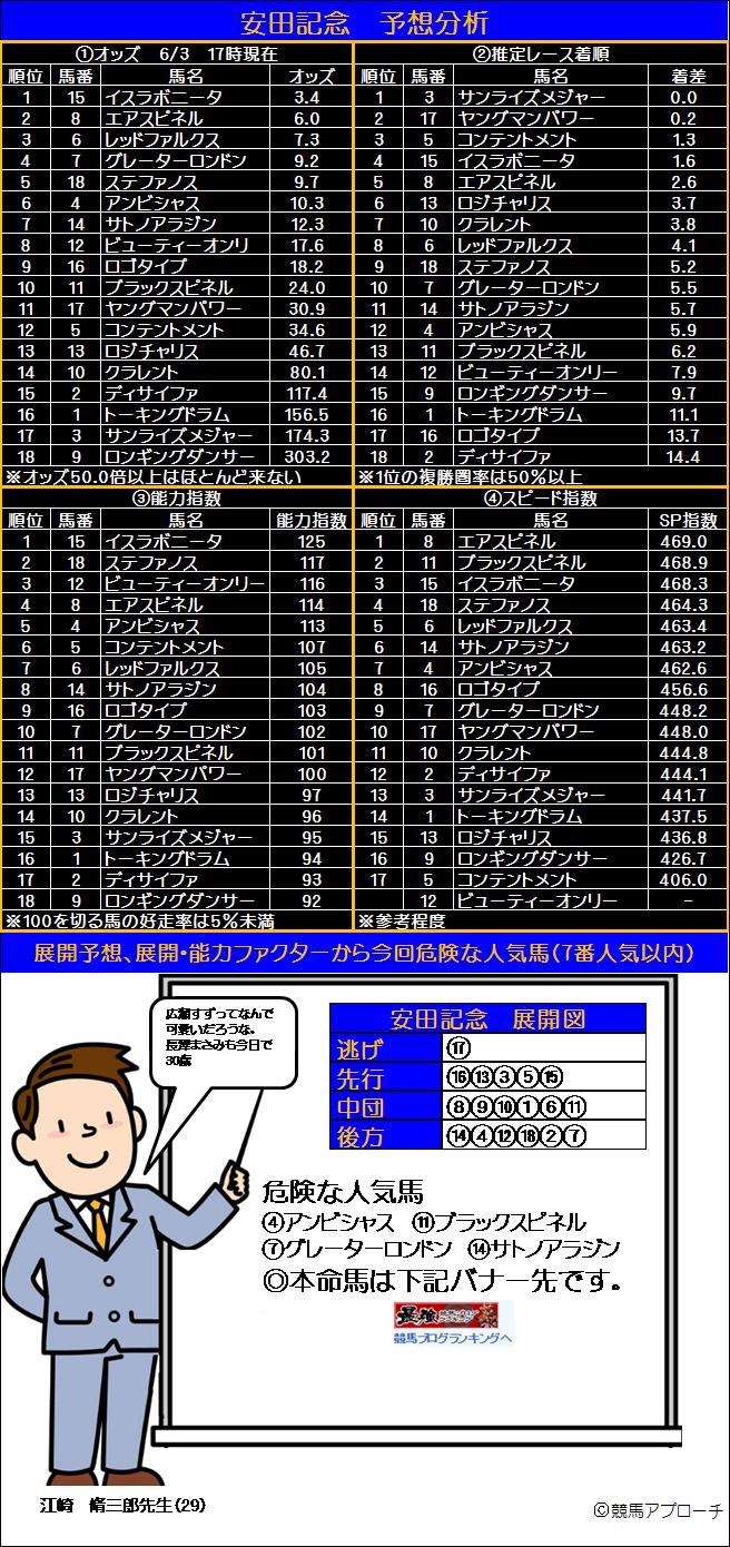安田記念掲示板2