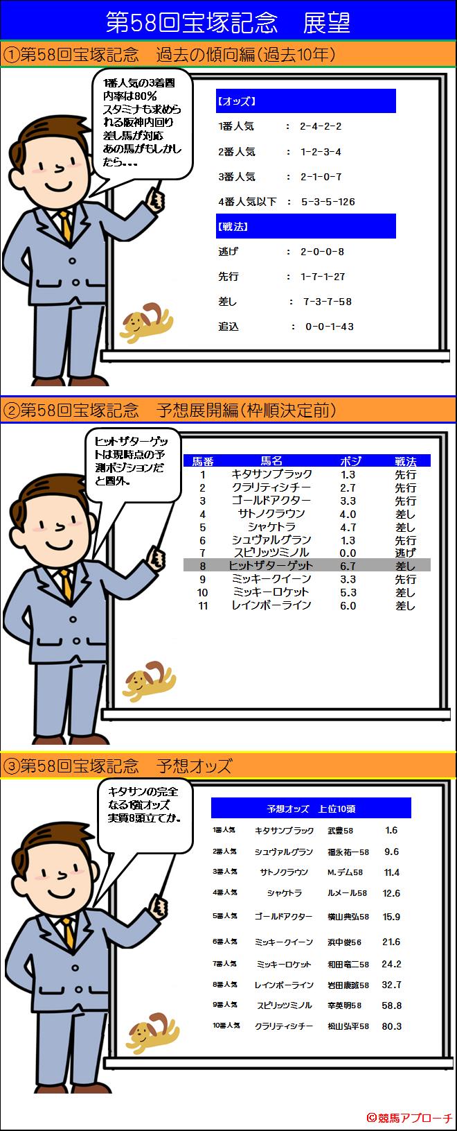 宝塚記念展開図