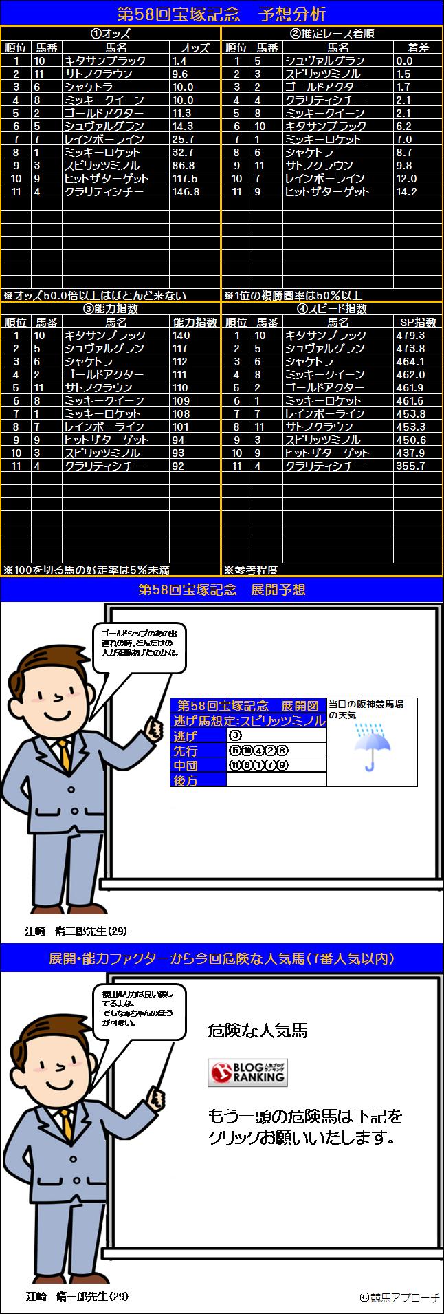 宝塚記念展開図21
