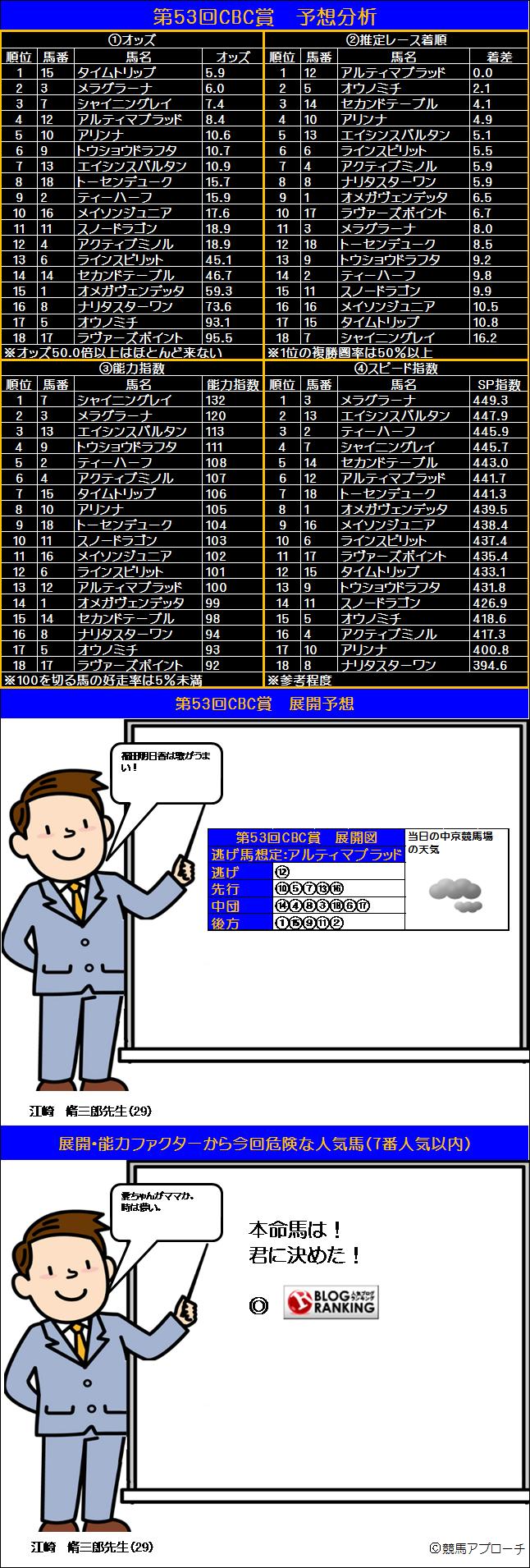 CBC賞ファクター