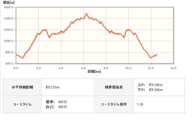 ss-塔ノ岳データ