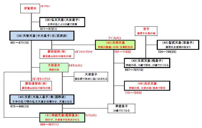 奈良時代の天皇系図