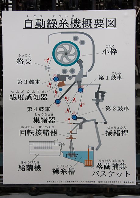 富岡製糸場 自動繰糸機-概要図