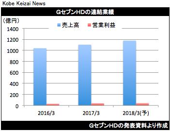 20170508GセブンHD決算グラフ