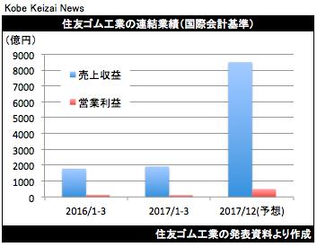 20170510住友ゴム工業決算グラフ