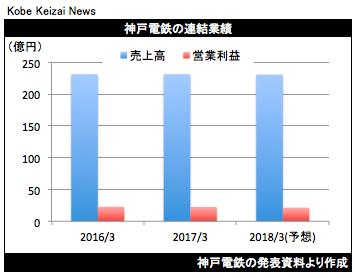 20170511神電鉄決算グラフ