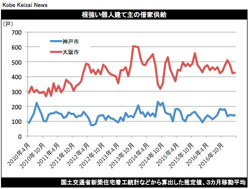 20170513神戸鳥瞰虫探しグラフ