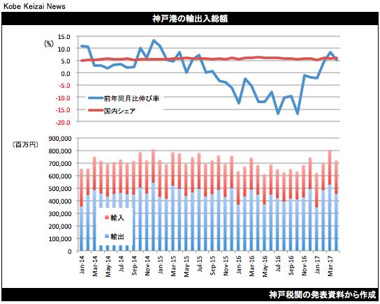 20170522貿易統計グラフ