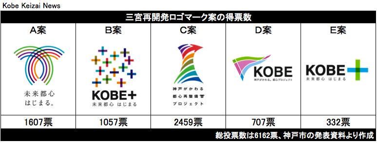 20170602都心再整備のロゴ得票数