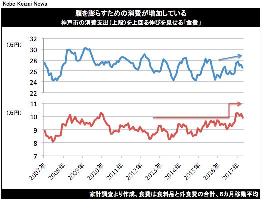 20170617神戸鳥瞰虫探しグラフ