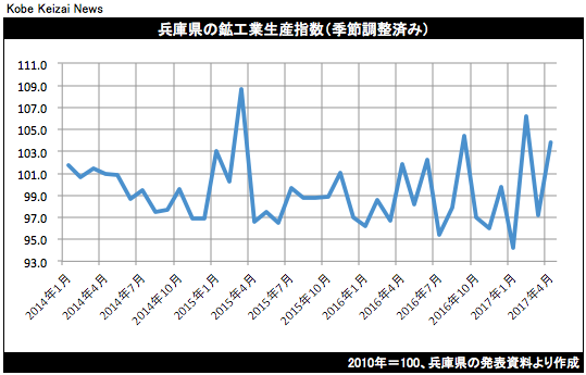 20170620鉱工業生産グラフ
