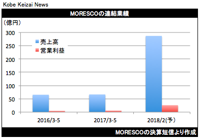 20170711MORESCO決算グラフ