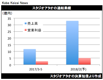 20170712スタジオアタオ決算グラフ