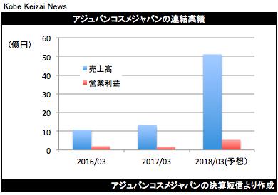 20170721アジュバン決算グラフ