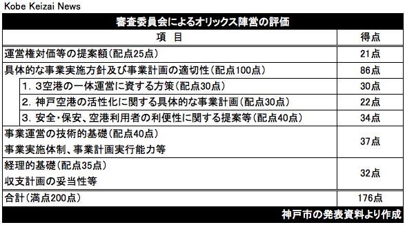 20170725神戸空港審査結果