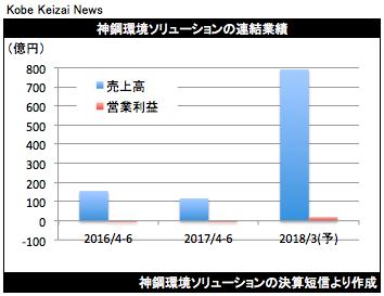 20170727神鋼環境グラフ