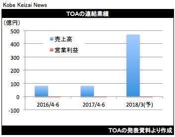 20170802TOA決算グラフ