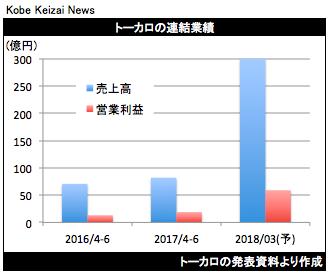 20170802トーカロ決算グラフ