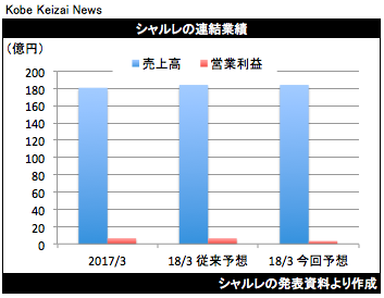 20170805シャルレ業績修正グラフ