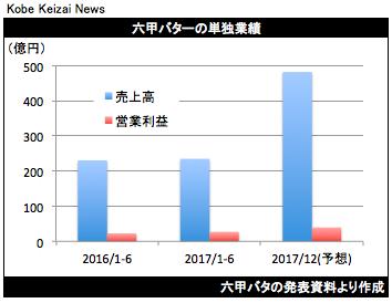 20170805六甲バタ決算グラフ