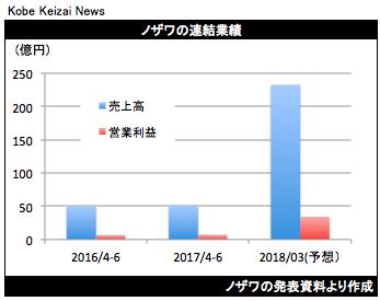 20170805ノザワ決算グラフ