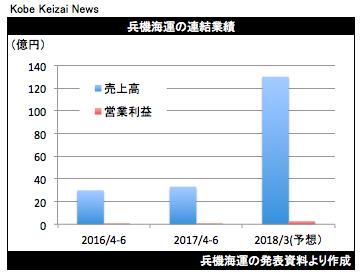 20170809兵機海運決算グラフ