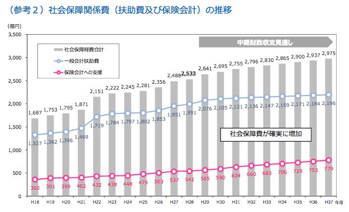 20170809神戸市医療費グラフ