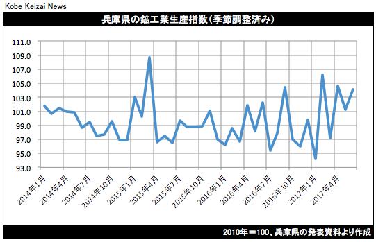 20170821鉱工業生産グラフ