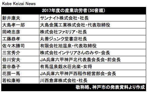 20170822産業功労者