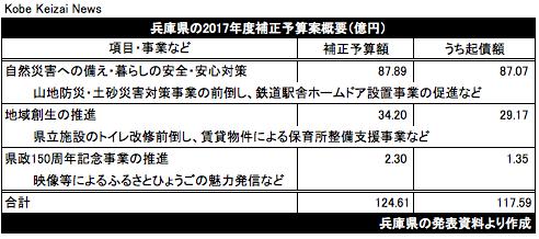 20170918兵庫県17年度補正予算案概要