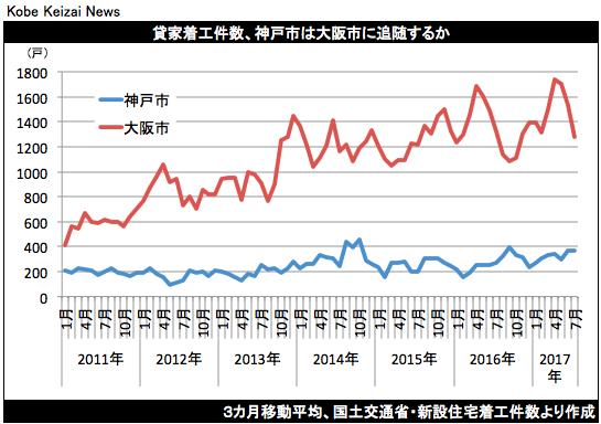 20170919神戸鳥瞰虫探しグラフ