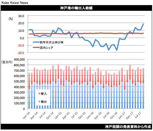 20170920貿易統計8月グラフ