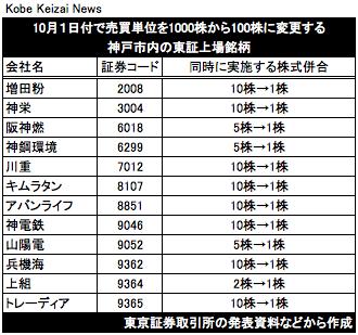 20170921売買単位を変更する神戸の上場会社