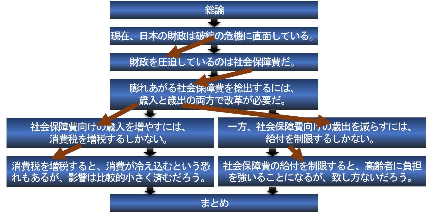 小論文の論理構成