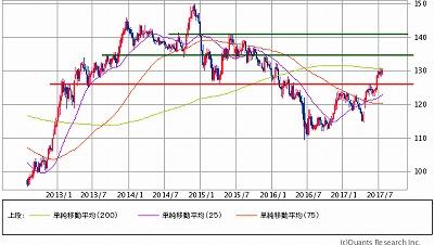 ユーロ円W5Y730