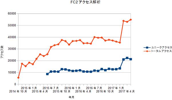 FC2access20170601.png