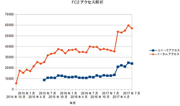 FC2access20170801.png