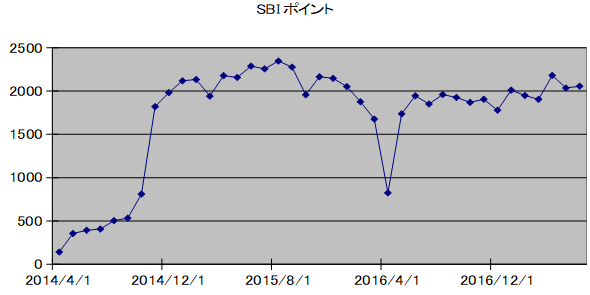 SBIpoint20170701.png