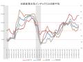 日経産業天気図201706